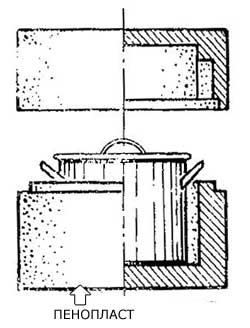 Как контейнер-термос для кастрюли