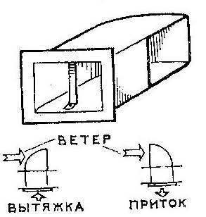 Как сделать ветроулавливатель для вентилирования комнаты