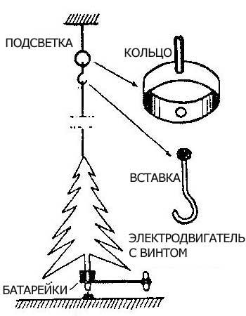 Как сделать вращающуюся елку дома